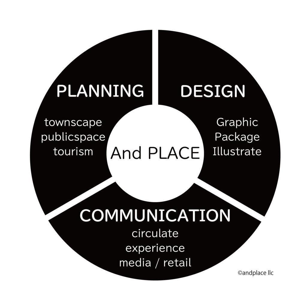 アンドプレイス合同会社の業務領域図